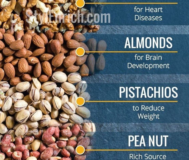 Weekly Health Message – GO NUTS!